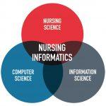 informatics nursing nurse info tech science computer nursing