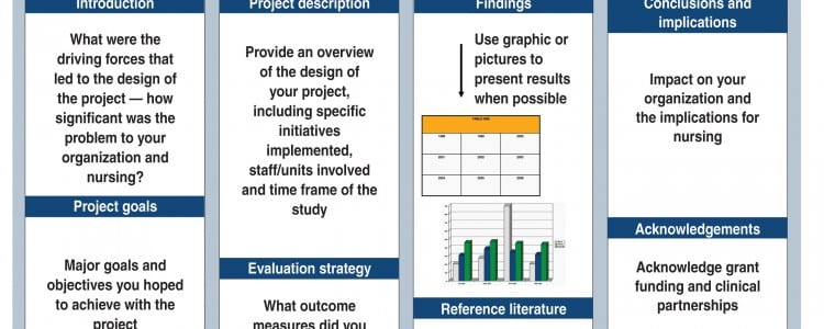 how to create an effective poster presentation american nurse today