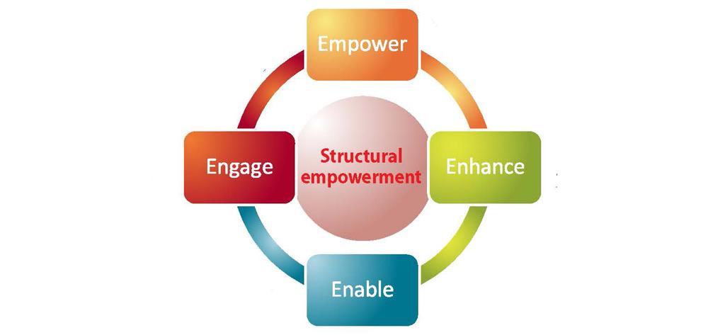 kanters theory organizational empowerment Leader empowering behaviours, staff nurse empowerment and work  using  rosabeth moss kanter's organizational empowerment theory.
