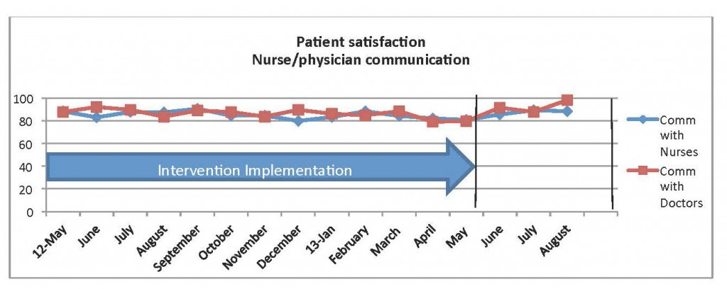 What works physician and nurse rounding improves patient positive results from the 3 month project were realized when compared to baseline composite score for the previous 12 months of survey data see below fandeluxe Gallery
