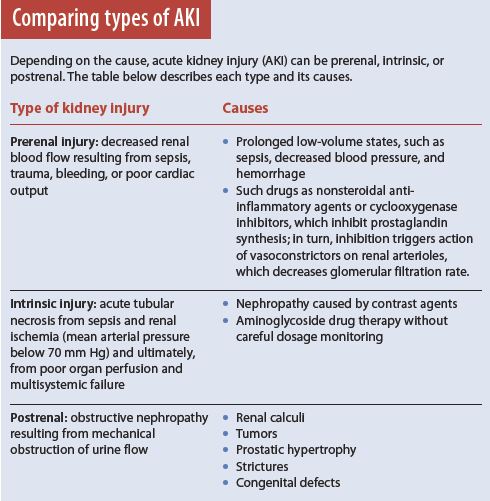Comparing types of AKI