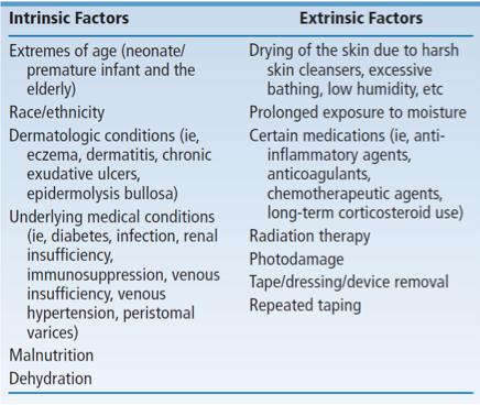Factors that increase MARSI risk