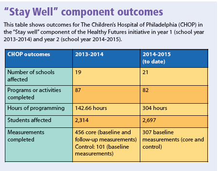 """Stay Well"" component outcomes"