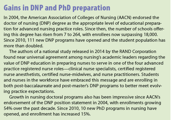 Gains in DNP and PhD preparation