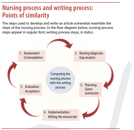 Nursing process and writing process
