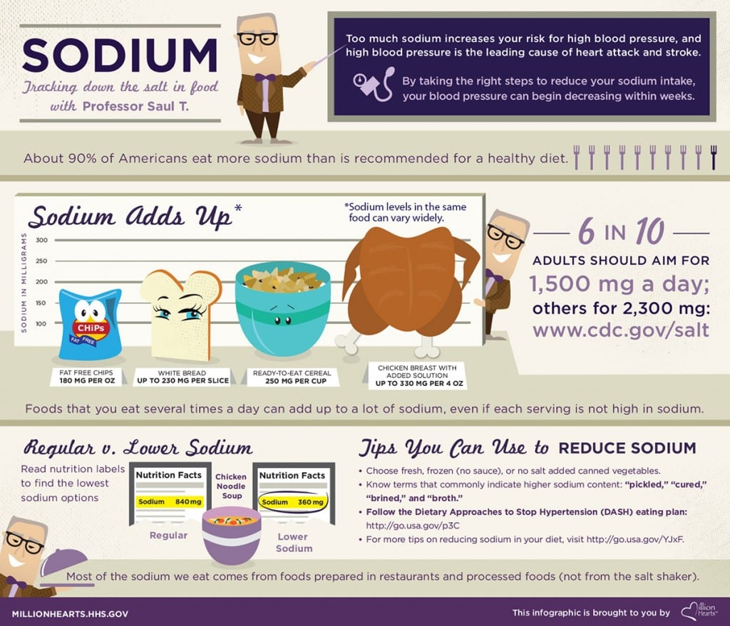 Tracking Down the Salt in Food with Professor Saul T. infographic