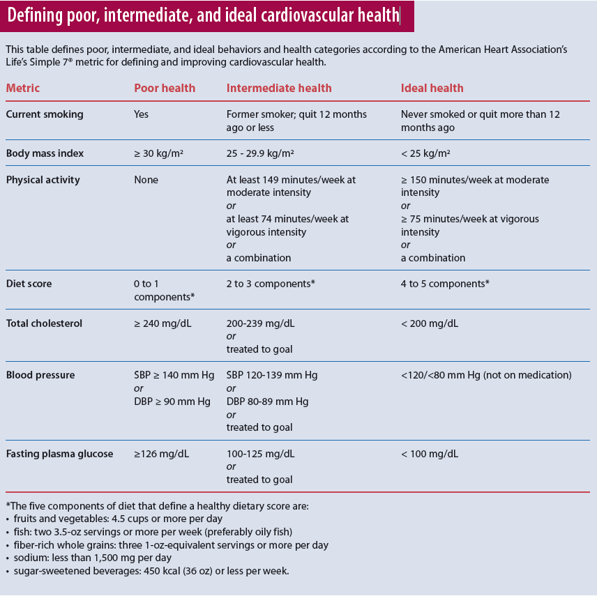 Defining poor, intermediate, and ideal cardiovascular health