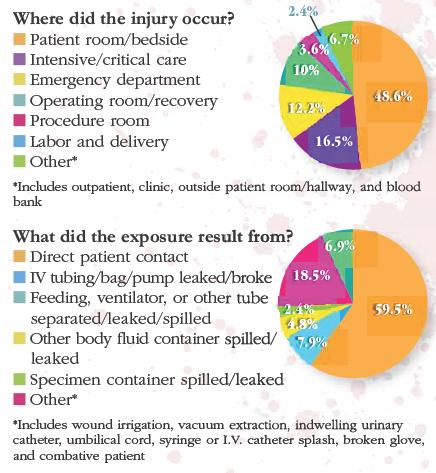 Splatter Chart