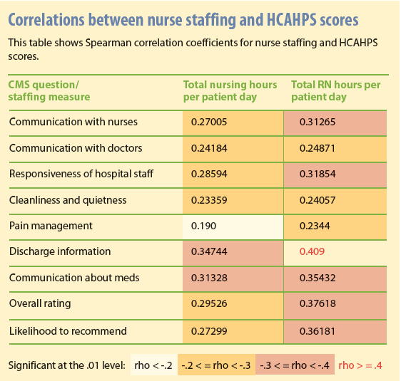 nurse staffing and the quality of Read chapter 6 staffing and quality of care in nursing homes: hospitals and nursing homes are responding to changes in the health care system by modifyi.