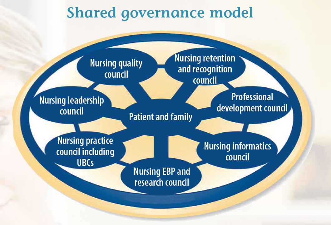 implementing change with nursing staff Why are nurses so reluctant to implement changes based on identify staff who are early adopters and will most influence implementation who does the staff.