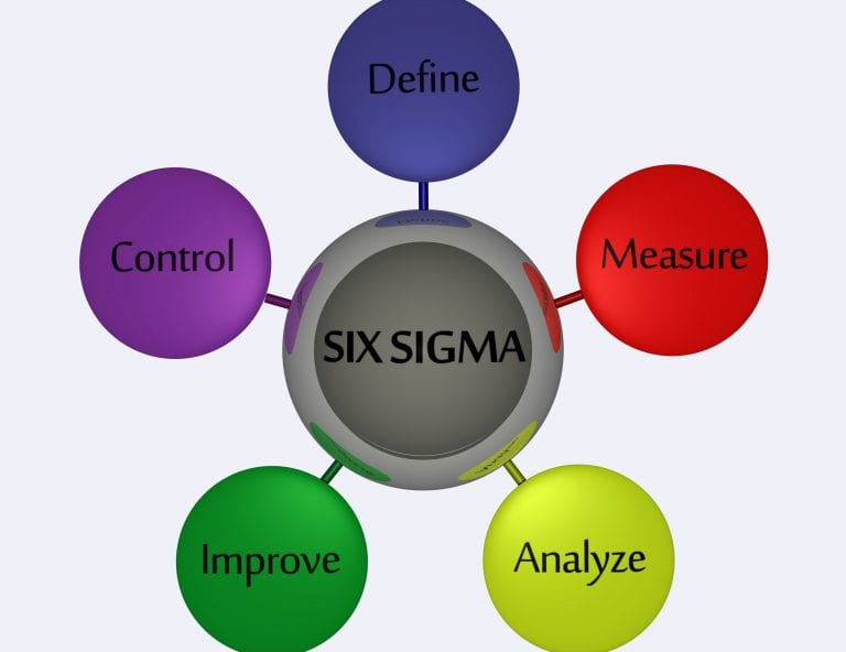 The power of Lean Six Sigma