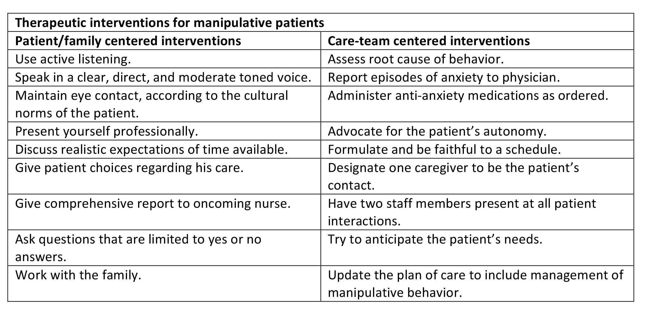How to manage manipulative behavior in geriatric patients - American