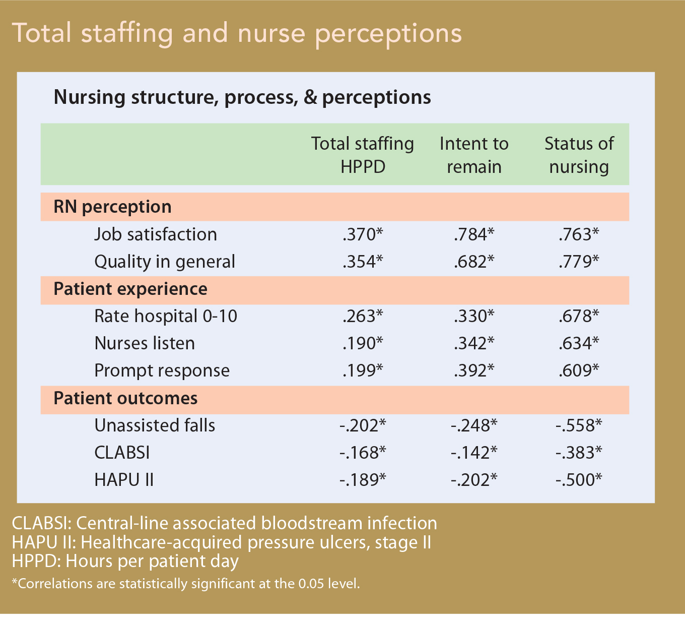 the impact of nurse staffing on patient outcomes essay Care not being delivered may be the reason low nurse staffing levels  the effect  of any relationship between nurse staffing and patient outcomes13 in the usa,   the profile of nurses was described using summary statistics (means, sds,.