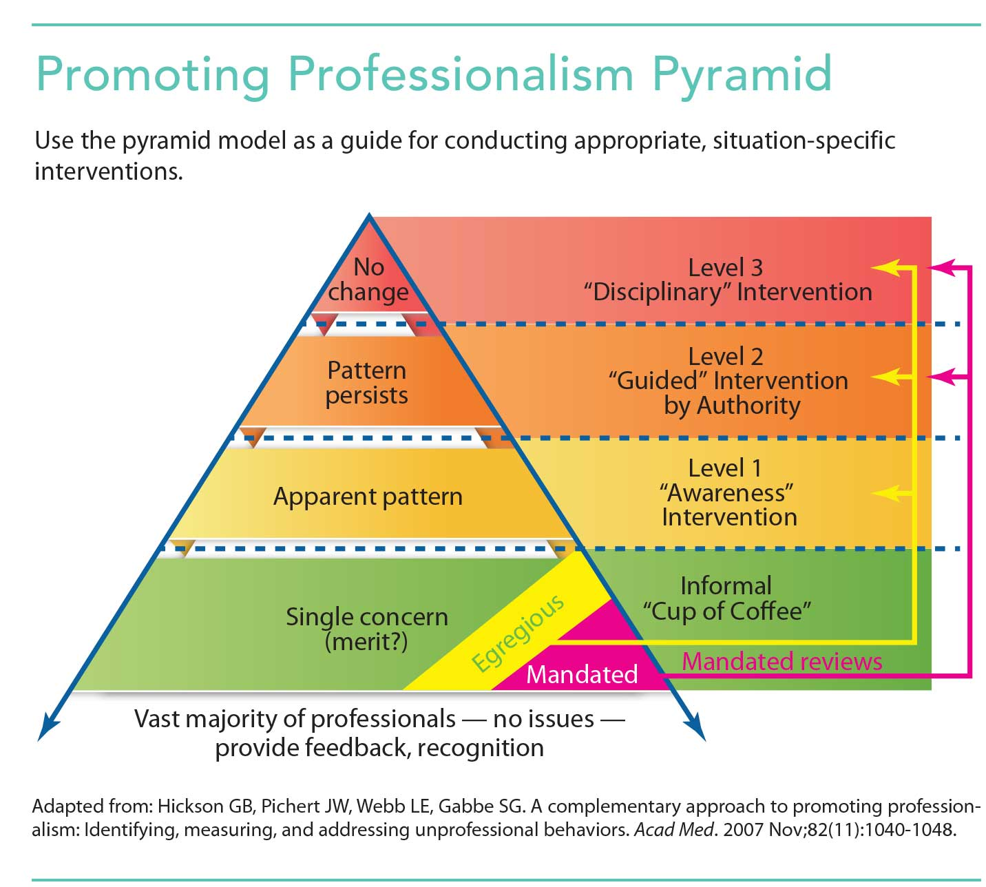Nurses' essential role in supporting professionalism