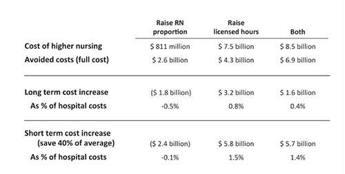 cost benefits staffing2