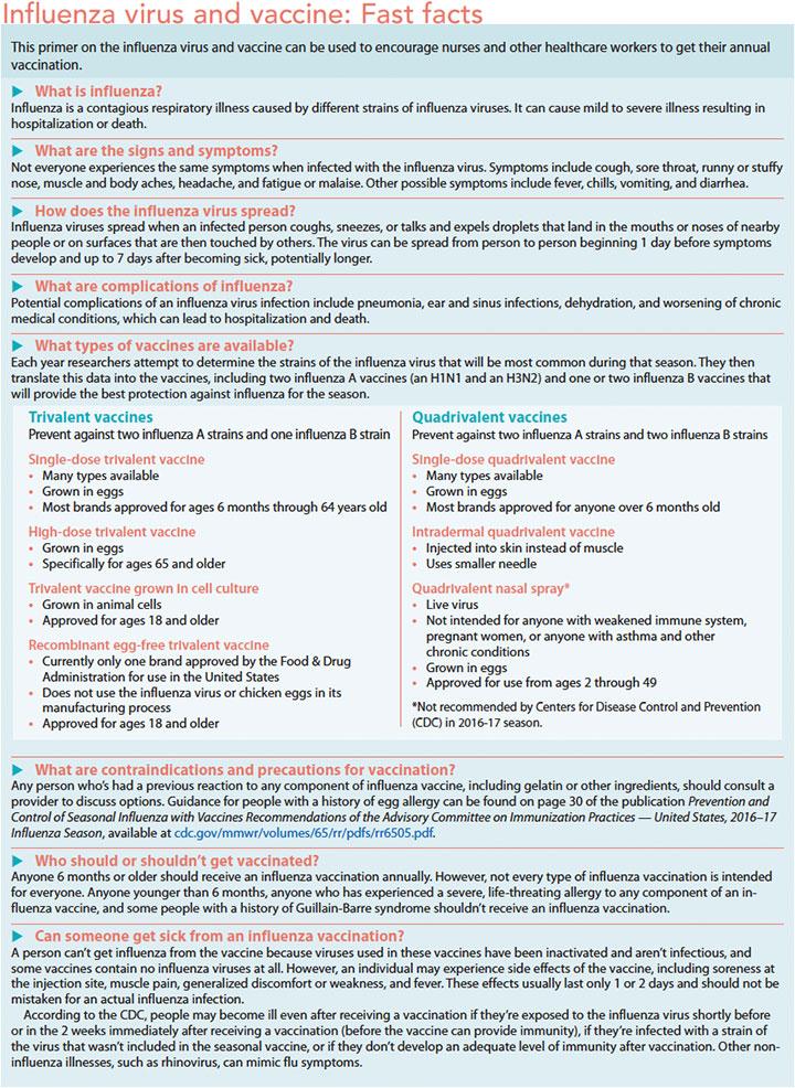 influenza virus vaccine facts