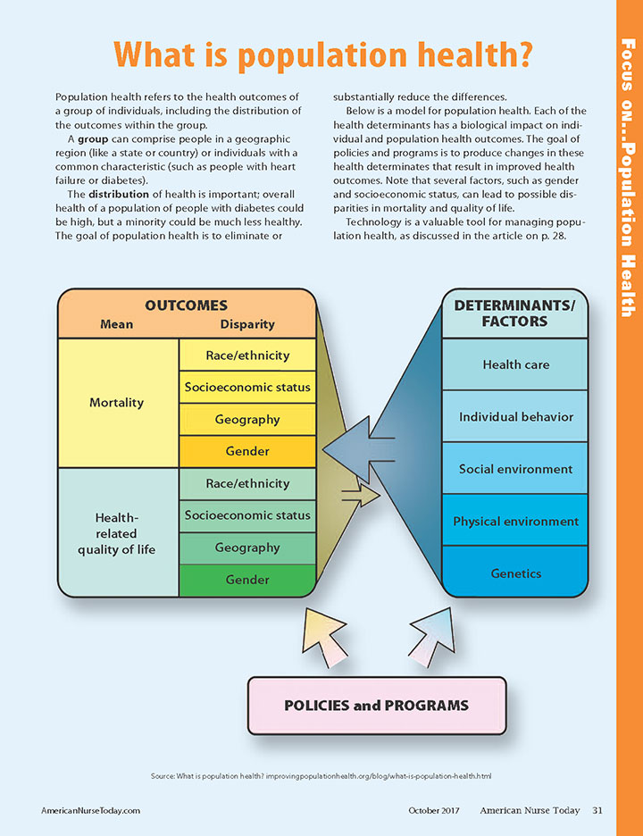 Focus 0n Population Health infographic