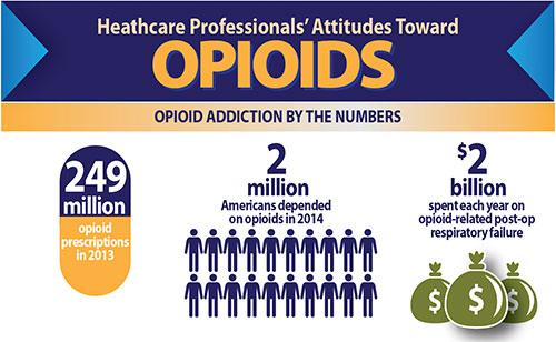 healthcare professional attitude opioid