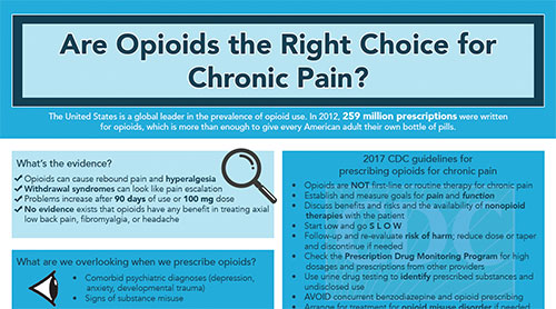 opioids right choice chronic pain