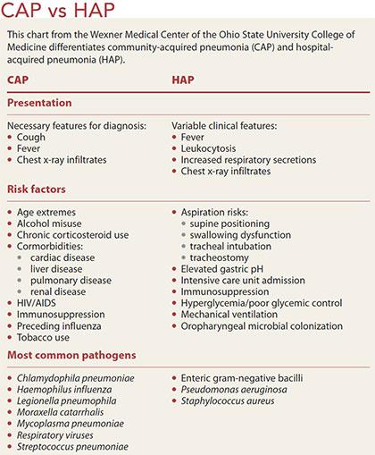 community acquired pneumonia cap hap