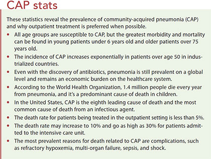 community acquired pneumonia cap stats