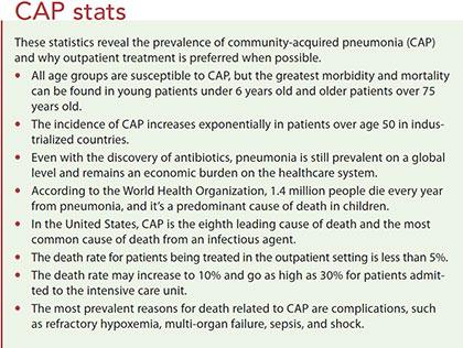 community acquired pneumonia cap stats