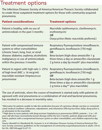community acquired pneumonia treatment options