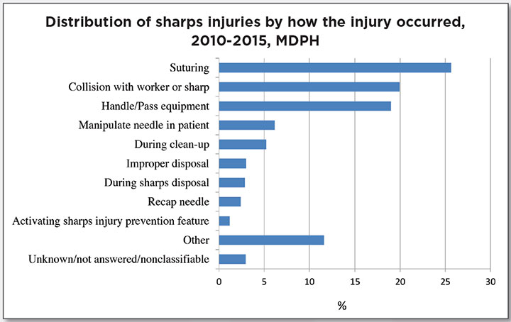 prevent sharps injury operating room distribution