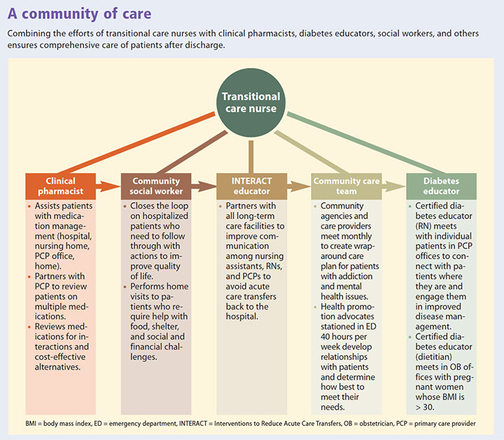 transitional care pathway integrate delivery community