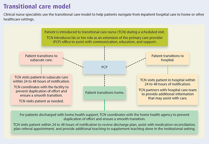 transitional care pathway integrate delivery model