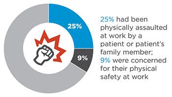 unsafe ground emergency entrance statistics