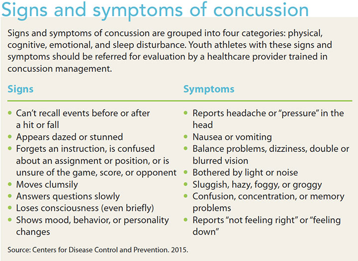 concussions prevention assessment management sign symptom