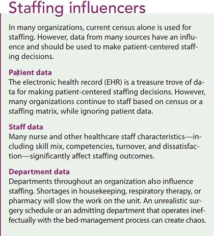 data patient workforce management staff influence
