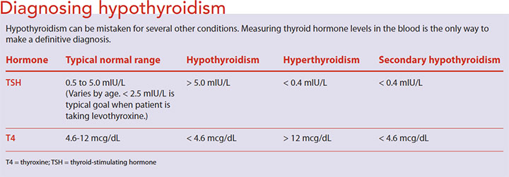 hypothyroidism nursing care diagnose