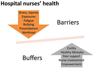 job risk health hospital nurse