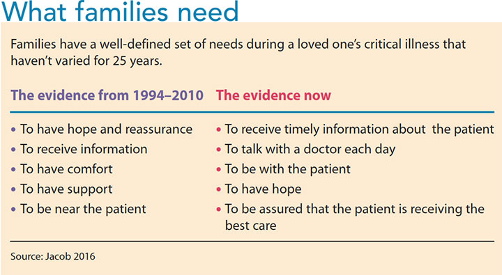 family post intensive care syndrome needs