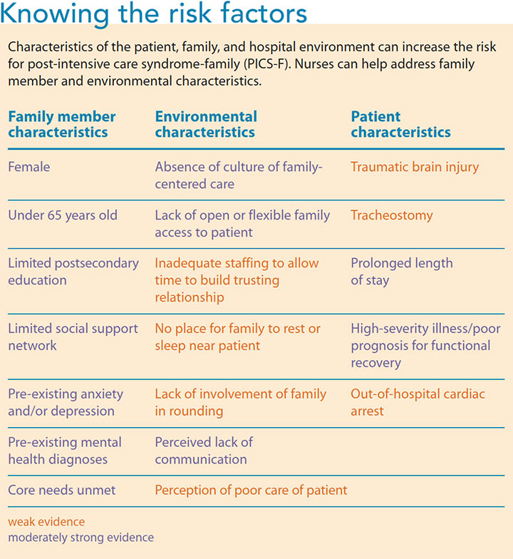 family post intensive care syndrome risk factors