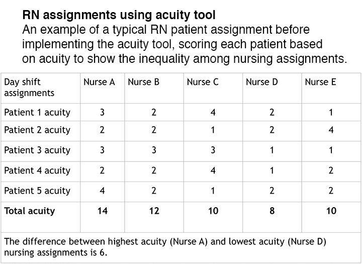patient acuity tool medical surgical unit sidebar rn assignments