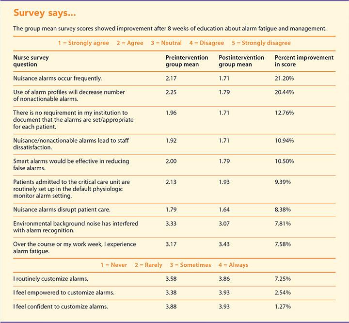 nurse perception alarm fatigue survey