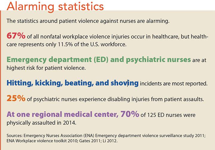 patient violence alarming statistics