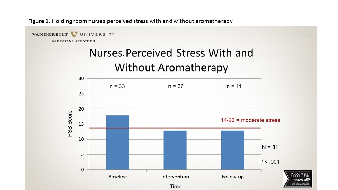 aromatherapy clinical setting figure 1