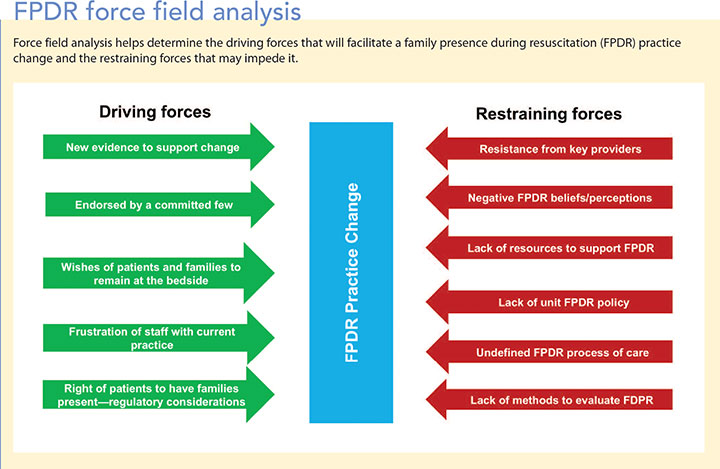 family presence resuscitation icu fpdr force field analysis