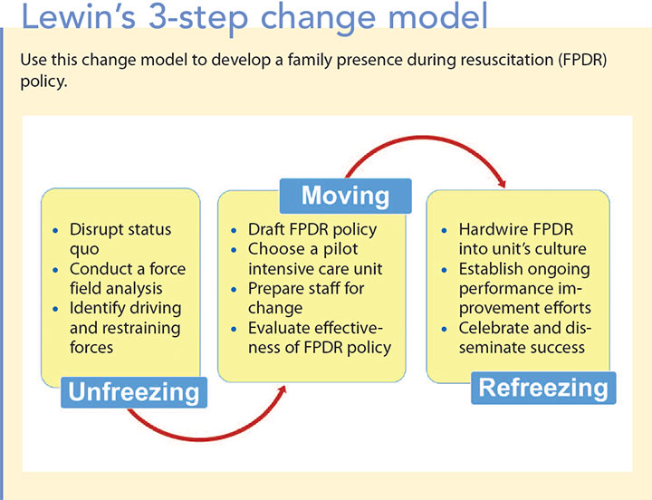 family presence resuscitation icu lewin 3-step change