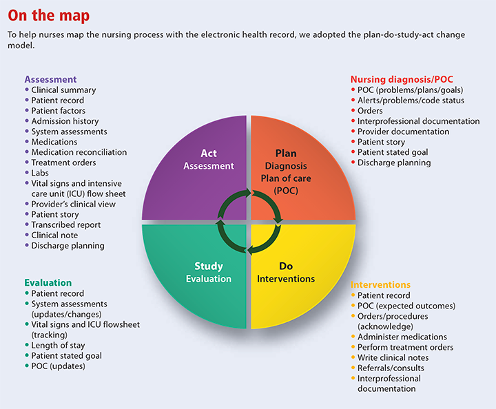documentation electronic health record map