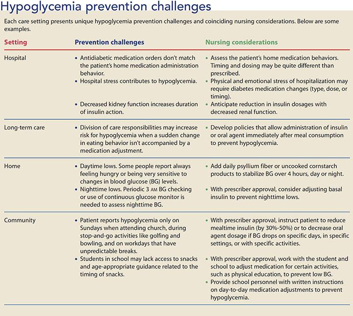 hypoglycemia diabetes management prevention challenges