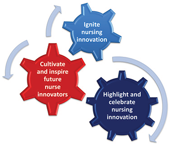 innovation action framework