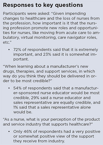 nurses speak industry listening response key questions