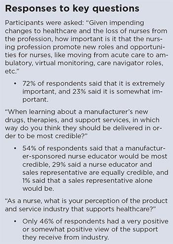 nurses speak industry listening response key questions