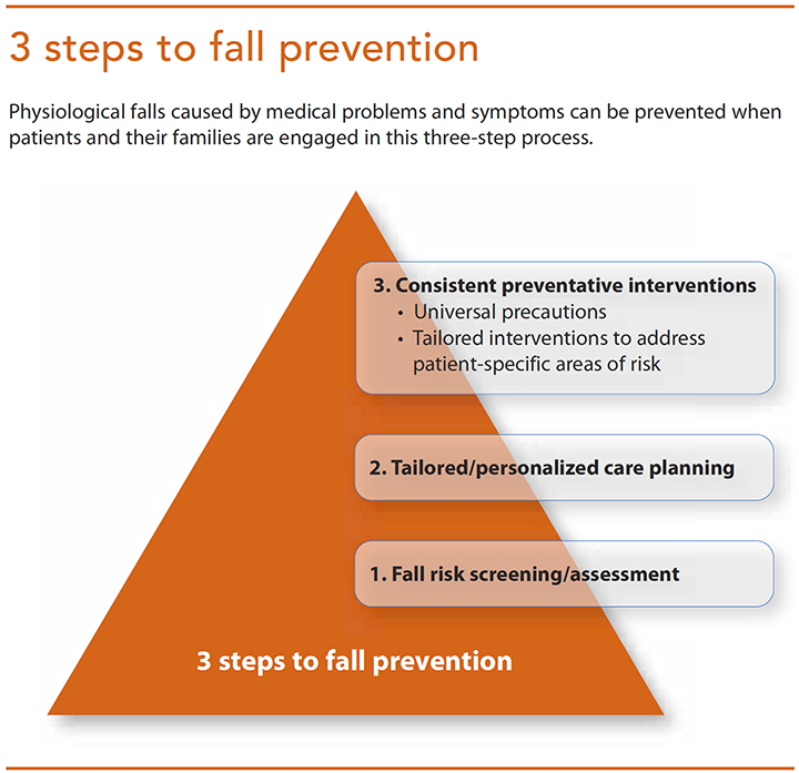 preventing falls hospitalized patients 3 steps fall prevention