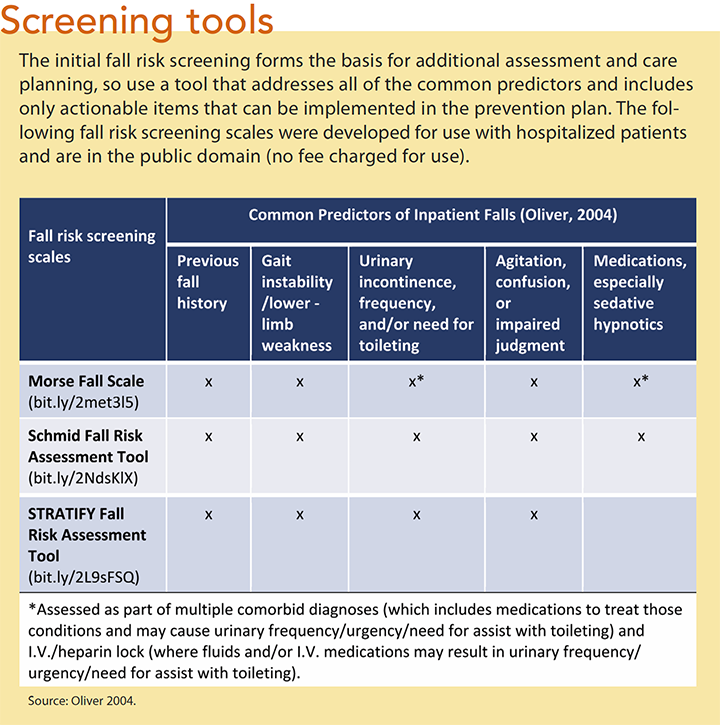 preventing falls hospitalized patients screening tool